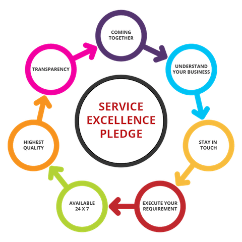 Odoo Our Service Excellence Pledge Serpentcs