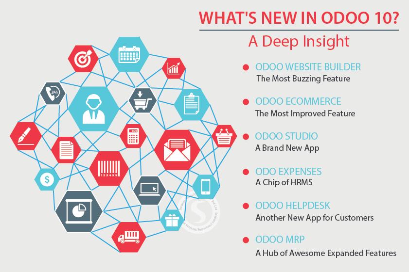 Odoo Apps   Odoo 10   Odoo 9   Odoo 8   Odoo ERP Business Application
