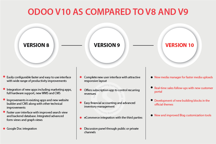 OdooV10 as Compared to V9 And V8