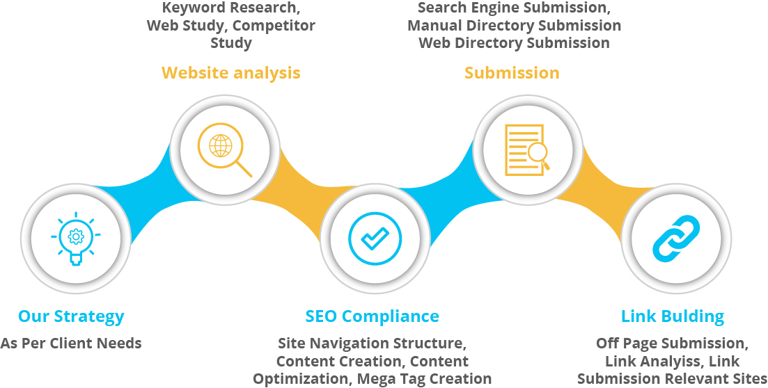 Professional SEO Services - What You Achieve Is Beyond Your Expectation!