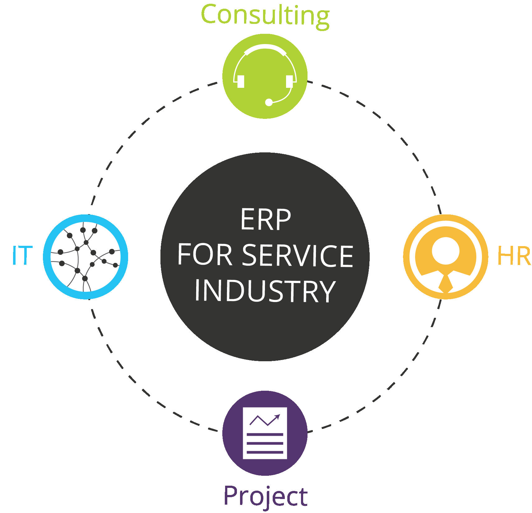 Erp for service industry 8211 it consulting project and hr industry is in real needs of right management the services albeit hr project it or any consulting business this software is actually an open source ccuart Images